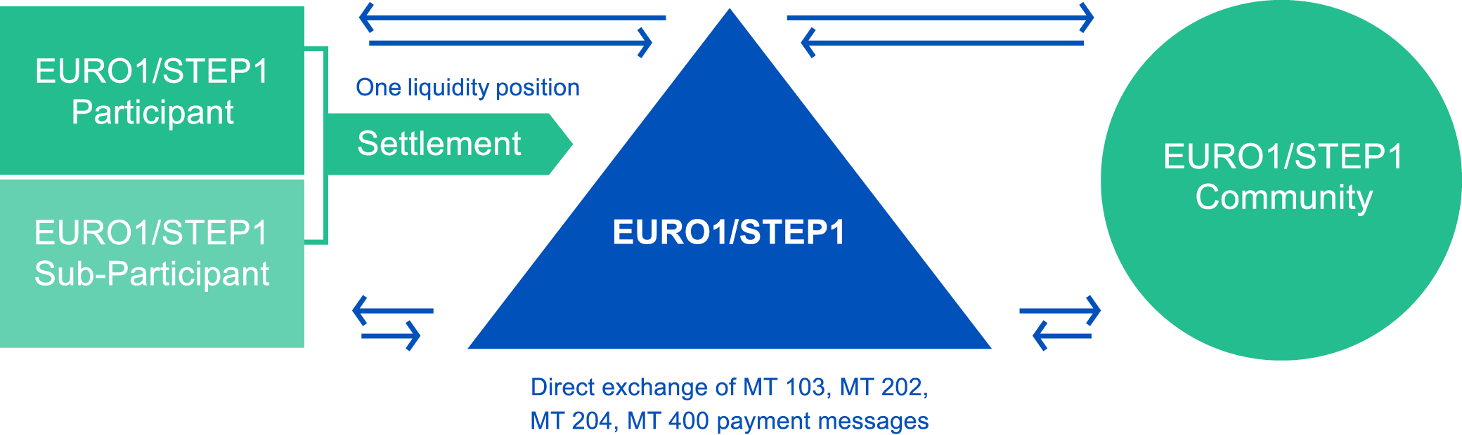 EURO1 STEP1 sub-participation model
